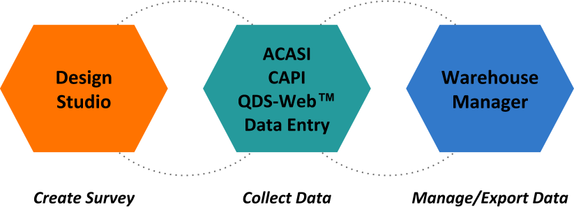 Diagram of the QDS Modules - Design Studio (Create Survey); ACASI, CAPI, QDS-Web, and Data Entry (Collect Data); and Warehouse Manager (Manage/Export Data)